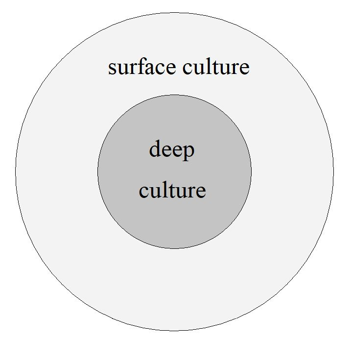Figure 2: Levels of cultural differences